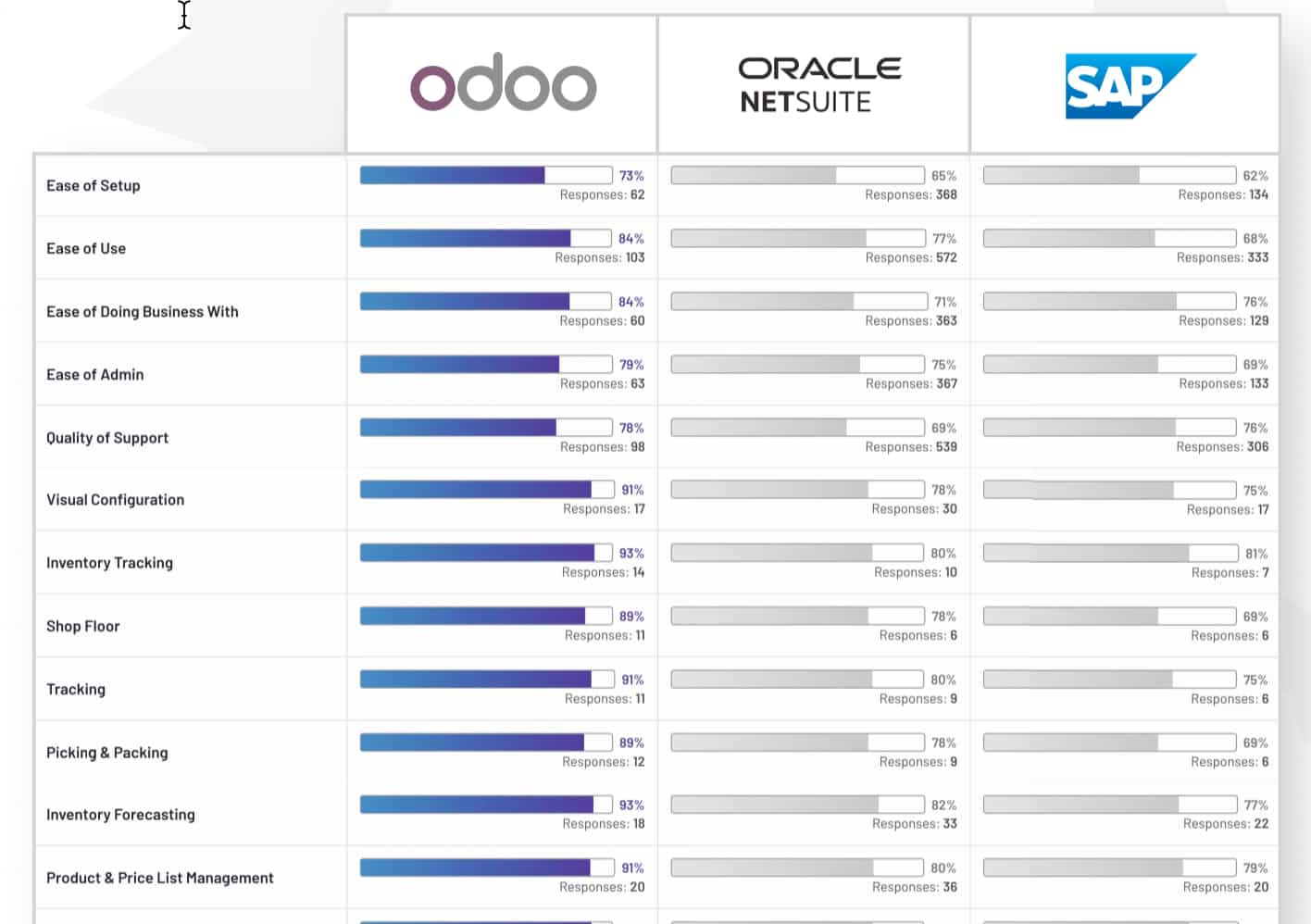 Odoo Satifaction Score