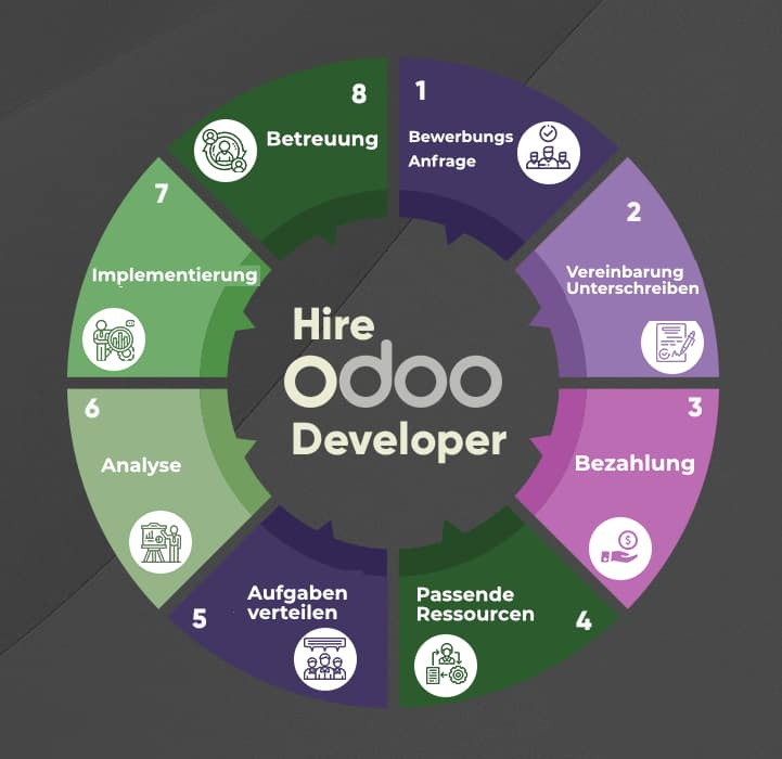 Odoo Hire Modell for ShopifyERP